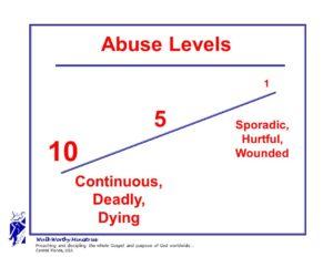 abuse-continum